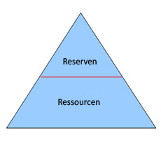 Reserven Vs Ressourcen